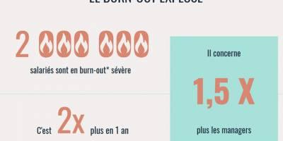 « Droit à la santé : le nombre de burn-out est préoccupant ! » Interview de Christophe Nguyen, Psychologue du Travail